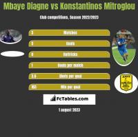 Mbaye Diagne vs Konstantinos Mitroglou h2h player stats