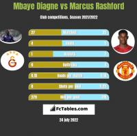 Mbaye Diagne vs Marcus Rashford h2h player stats