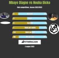 Mbaye Diagne vs Nouha Dicko h2h player stats