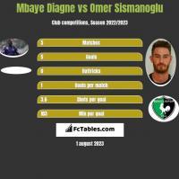 Mbaye Diagne vs Omer Sismanoglu h2h player stats