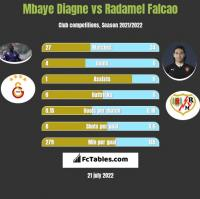 Mbaye Diagne vs Radamel Falcao h2h player stats