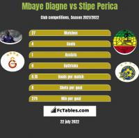 Mbaye Diagne vs Stipe Perica h2h player stats