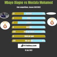 Mbaye Diagne vs Mostafa Mohamed h2h player stats