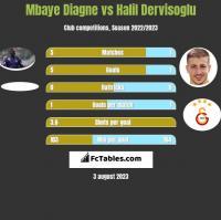 Mbaye Diagne vs Halil Dervisoglu h2h player stats