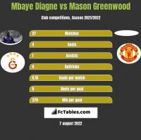Mbaye Diagne vs Mason Greenwood h2h player stats