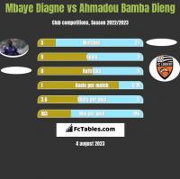 Mbaye Diagne vs Ahmadou Bamba Dieng h2h player stats