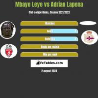 Mbaye Leye vs Adrian Lapena h2h player stats