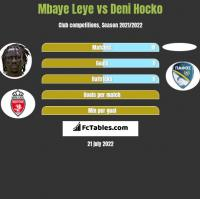 Mbaye Leye vs Deni Hocko h2h player stats