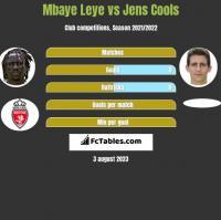 Mbaye Leye vs Jens Cools h2h player stats