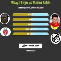 Mbaye Leye vs Marko Bakic h2h player stats