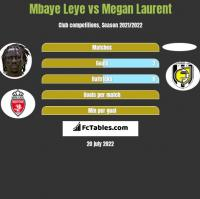 Mbaye Leye vs Megan Laurent h2h player stats