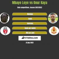 Mbaye Leye vs Onur Kaya h2h player stats