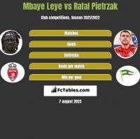 Mbaye Leye vs Rafal Pietrzak h2h player stats