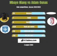 Mbaye Niang vs Adam Ounas h2h player stats