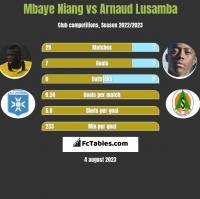 Mbaye Niang vs Arnaud Lusamba h2h player stats