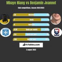 Mbaye Niang vs Benjamin Jeannot h2h player stats