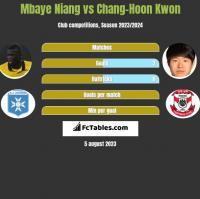 Mbaye Niang vs Chang-Hoon Kwon h2h player stats