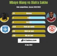 Mbaye Niang vs Diafra Sakho h2h player stats