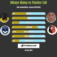 Mbaye Niang vs Flavien Tait h2h player stats
