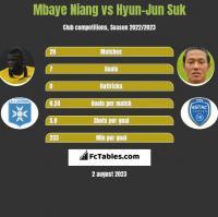 Mbaye Niang vs Hyun-Jun Suk h2h player stats