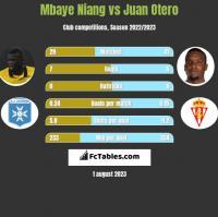 Mbaye Niang vs Juan Otero h2h player stats