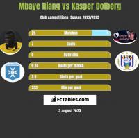 Mbaye Niang vs Kasper Dolberg h2h player stats