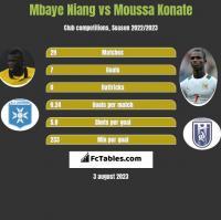 Mbaye Niang vs Moussa Konate h2h player stats