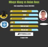 Mbaye Niang vs Nolan Roux h2h player stats