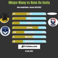 Mbaye Niang vs Nuno Da Costa h2h player stats