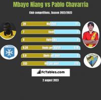 Mbaye Niang vs Pablo Chavarria h2h player stats