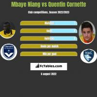 Mbaye Niang vs Quentin Cornette h2h player stats