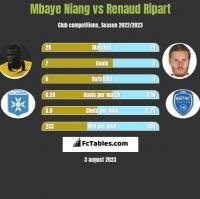 Mbaye Niang vs Renaud Ripart h2h player stats