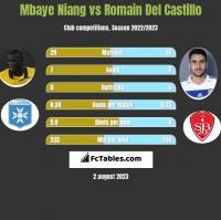 Mbaye Niang vs Romain Del Castillo h2h player stats