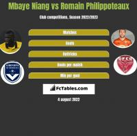 Mbaye Niang vs Romain Philippoteaux h2h player stats