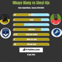 Mbaye Niang vs Sheyi Ojo h2h player stats