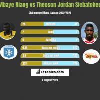 Mbaye Niang vs Theoson Jordan Siebatcheu h2h player stats