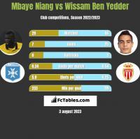 Mbaye Niang vs Wissam Ben Yedder h2h player stats