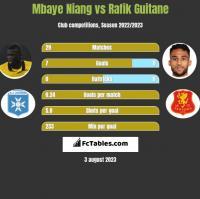 Mbaye Niang vs Rafik Guitane h2h player stats