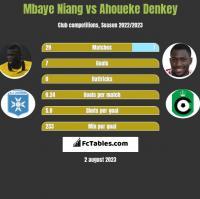 Mbaye Niang vs Ahoueke Denkey h2h player stats