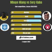 Mbaye Niang vs Sory Kaba h2h player stats