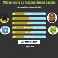 Mbaye Niang vs Ignatius Knepe Ganago h2h player stats
