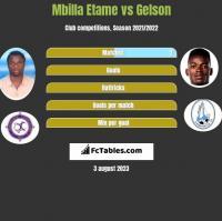 Mbilla Etame vs Gelson h2h player stats