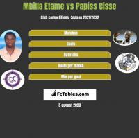 Mbilla Etame vs Papiss Cisse h2h player stats