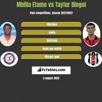 Mbilla Etame vs Tayfur Bingol h2h player stats
