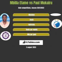 Mbilla Etame vs Paul Mukairu h2h player stats