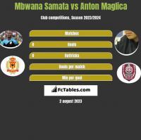 Mbwana Samata vs Anton Maglica h2h player stats