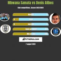 Mbwana Samata vs Denis Alibec h2h player stats
