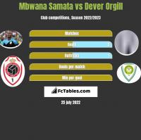 Mbwana Samata vs Dever Orgill h2h player stats