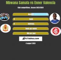 Mbwana Samata vs Enner Valencia h2h player stats
