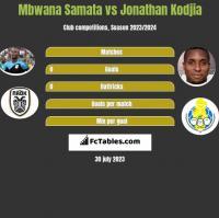 Mbwana Samata vs Jonathan Kodjia h2h player stats